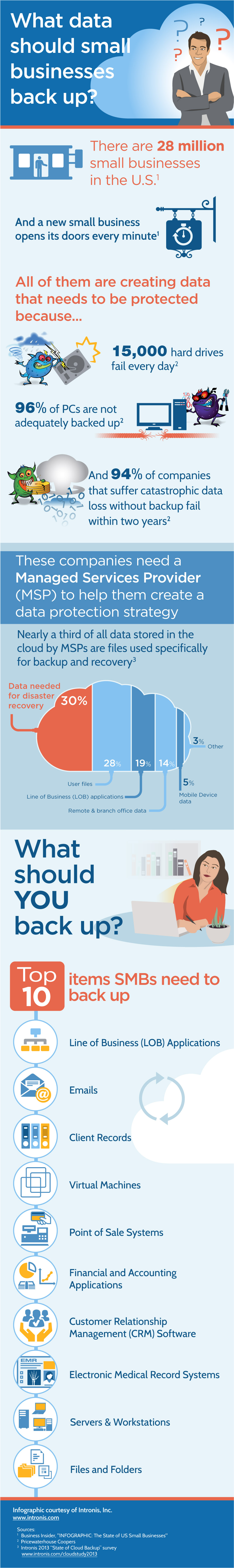Infographic_WhatToBackup